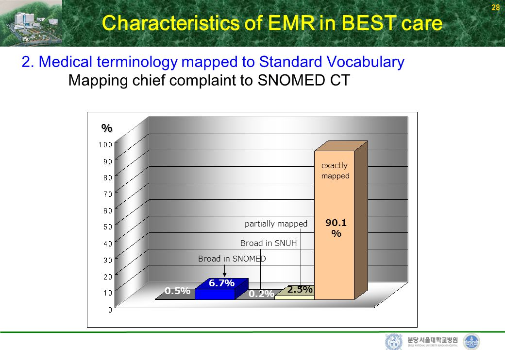 28 2. Medical terminology mapped to Standard Vocabulary Mapping chief complaint to SNOMED CT Characteristics of EMR in BEST care 63,400chiefcomplaints