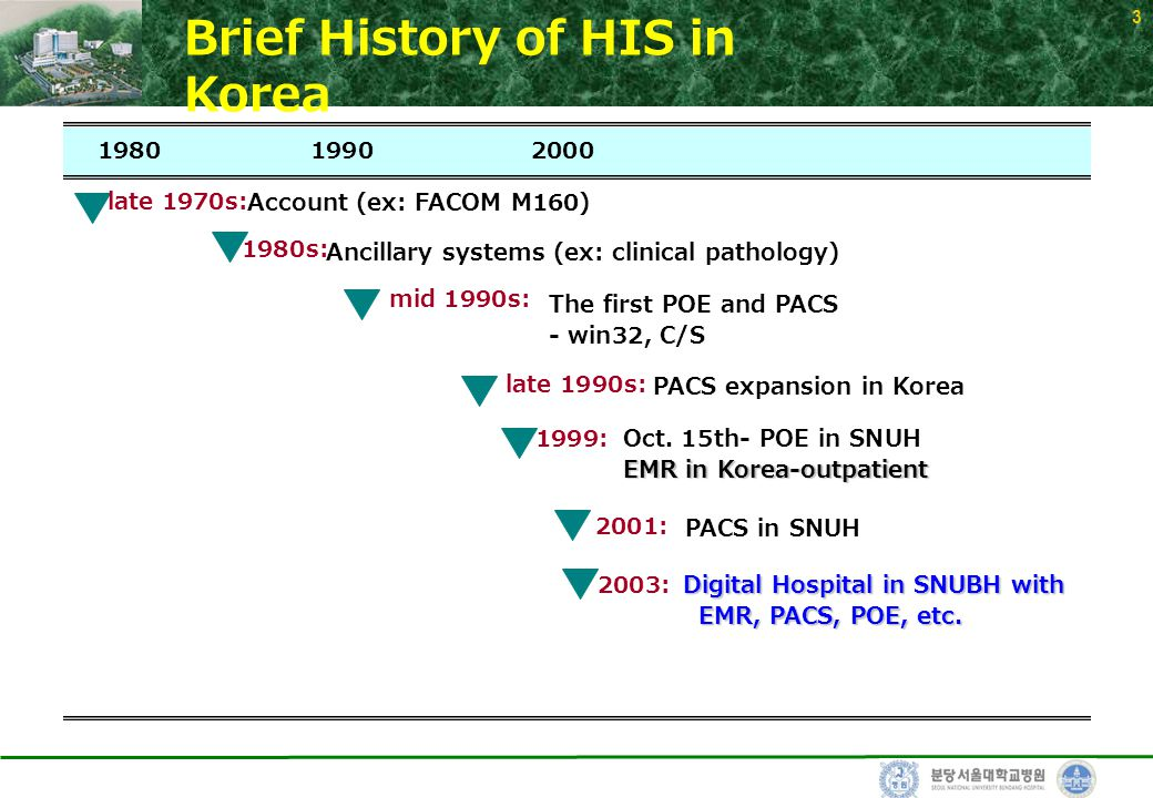 3 Brief History of HIS in Korea 19801990 Account (ex: FACOM M160) late 1970s: Ancillary systems (ex: clinical pathology) 1980s: The first POE and PACS - win32, C/S mid 1990s: PACS expansion in Korea late 1990s: Oct.