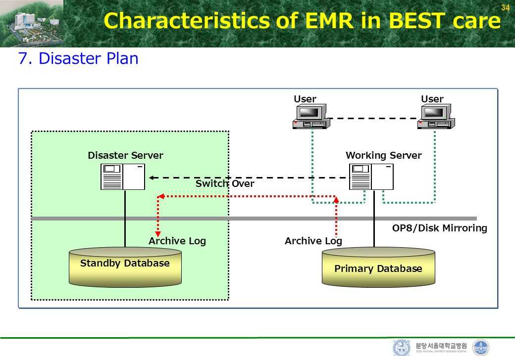 34 Primary Database Standby Database Archive Log Switch Over Disaster ServerWorking Server User OP8/Disk Mirroring Characteristics of EMR in BEST care