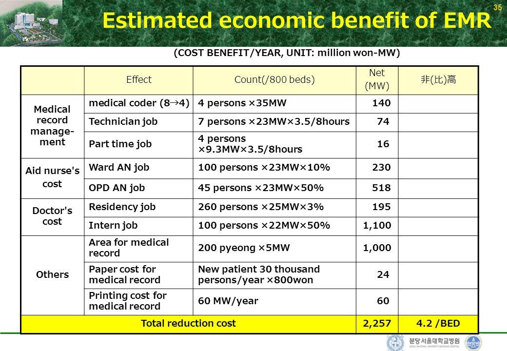 35 Estimated economic benefit of EMR EffectCount(/800 beds) Net (MW) 非(比)高非(比)高 Medical record manage- ment medical coder (8→4)4 persons ×35MW 140 Tec