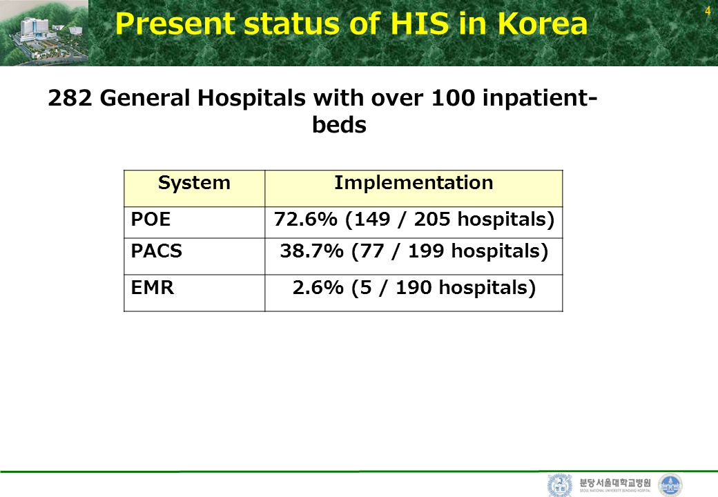 4 Present status of HIS in Korea SystemImplementation POE72.6% (149 / 205 hospitals) PACS38.7% (77 / 199 hospitals) EMR2.6% (5 / 190 hospitals) 282 Ge