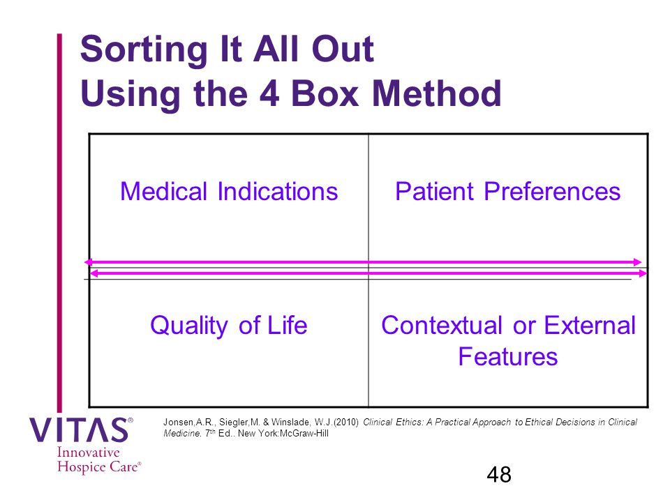 Sorting It All Out Using the 4 Box Method Medical IndicationsPatient Preferences Quality of LifeContextual or External Features 48 Jonsen,A.R., Siegler,M.