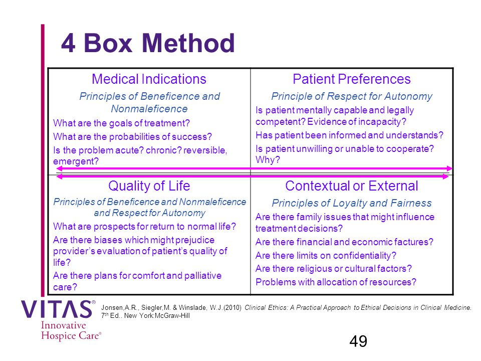 4 Box Method Medical Indications Principles of Beneficence and Nonmaleficence What are the goals of treatment.
