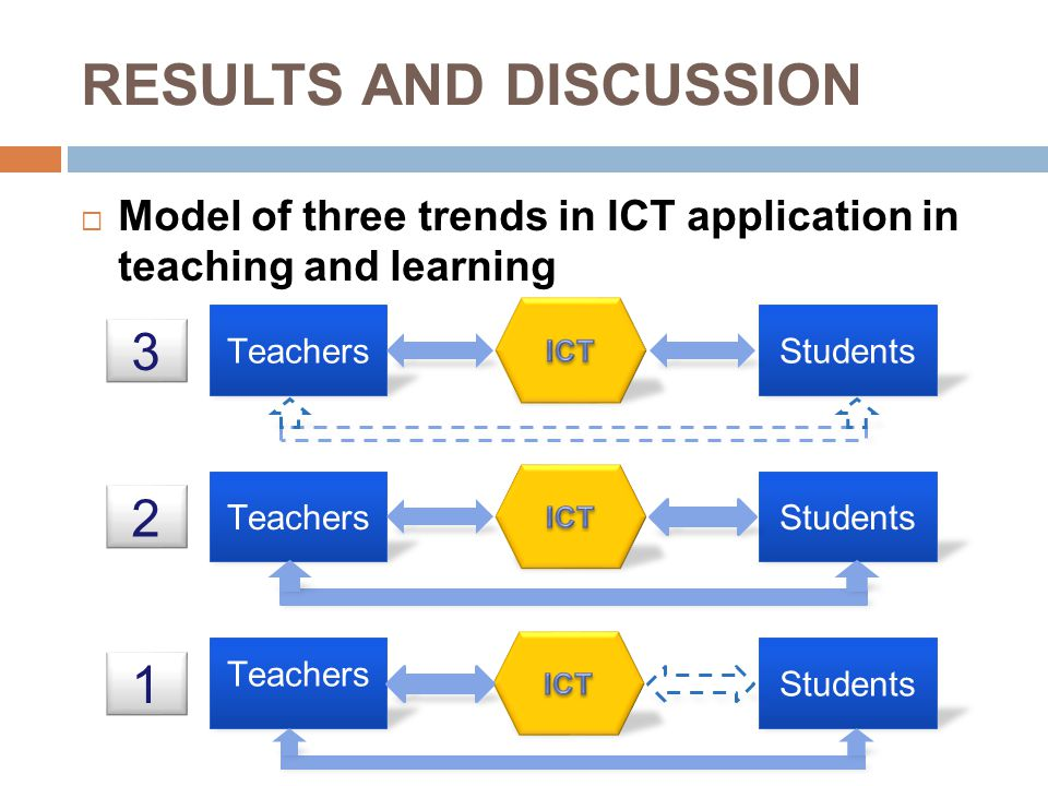  Model of three trends in ICT application in teaching and learning Teachers Students 1 TeachersStudents 2 TeachersStudents 3 RESULTS AND DISCUSSION
