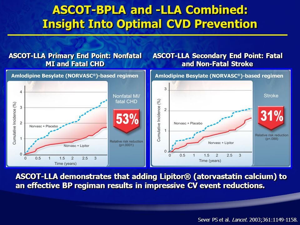ASCOT-BPLA and -LLA Combined: Insight Into Optimal CVD Prevention ASCOT-LLA Secondary End Point: Fatal and Non-Fatal Stroke ASCOT-LLA Primary End Point: Nonfatal MI and Fatal CHD ASCOT-LLA demonstrates that adding Lipitor® (atorvastatin calcium) to an effective BP regiman results in impressive CV event reductions.