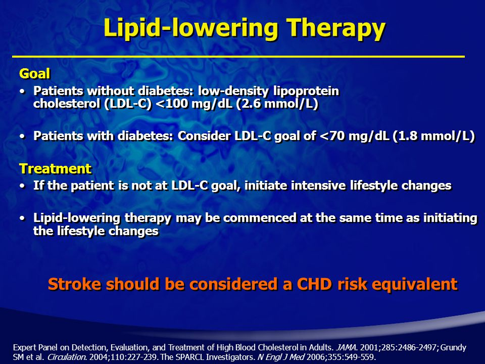 Lipid-lowering Therapy Goal Patients without diabetes: low-density lipoprotein cholesterol (LDL-C) <100 mg/dL (2.6 mmol/L) Patients with diabetes: Consider LDL-C goal of <70 mg/dL (1.8 mmol/L) Treatment If the patient is not at LDL-C goal, initiate intensive lifestyle changes Lipid-lowering therapy may be commenced at the same time as initiating the lifestyle changes Expert Panel on Detection, Evaluation, and Treatment of High Blood Cholesterol in Adults.