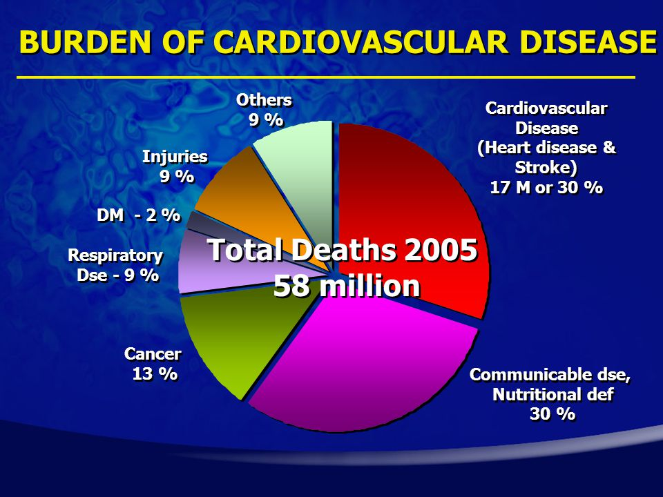 BURDEN OF CARDIOVASCULAR DISEASE Total Deaths 2005 58 million Total Deaths 2005 58 million Cardiovascular Disease (Heart disease & Stroke) 17 M or 30 % Cardiovascular Disease (Heart disease & Stroke) 17 M or 30 % Communicable dse, Nutritional def 30 % Communicable dse, Nutritional def 30 % Cancer 13 % Cancer 13 % Injuries 9 % Injuries 9 % Others 9 % Others 9 % Respiratory Dse - 9 % Respiratory Dse - 9 % DM - 2 %