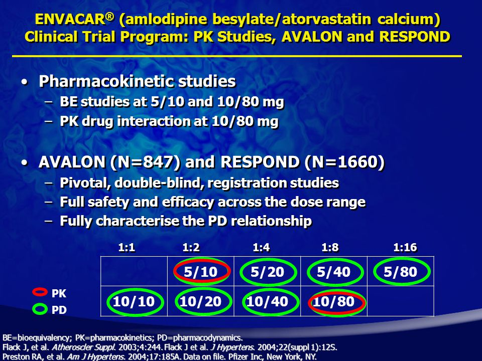 ENVACAR ® (amlodipine besylate/atorvastatin calcium) Clinical Trial Program: PK Studies, AVALON and RESPOND Pharmacokinetic studies –BE studies at 5/10 and 10/80 mg –PK drug interaction at 10/80 mg AVALON (N=847) and RESPOND (N=1660) –Pivotal, double-blind, registration studies –Full safety and efficacy across the dose range –Fully characterise the PD relationship Pharmacokinetic studies –BE studies at 5/10 and 10/80 mg –PK drug interaction at 10/80 mg AVALON (N=847) and RESPOND (N=1660) –Pivotal, double-blind, registration studies –Full safety and efficacy across the dose range –Fully characterise the PD relationship 5/105/205/405/80 10/1010/2010/4010/80 1:1 1:2 1:4 1:8 1:16 PK PD BE=bioequivalency; PK=pharmacokinetics; PD=pharmacodynamics.