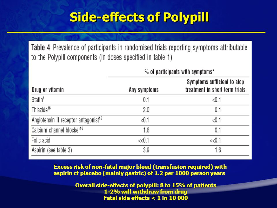 Side-effects of Polypill Overall side-effects of polypill: 8 to 15% of patients 1-2% will withdraw from drug Fatal side effects < 1 in 10 000 Excess risk of non-fatal major bleed (transfusion required) with aspirin cf placebo (mainly gastric) of 1.2 per 1000 person years