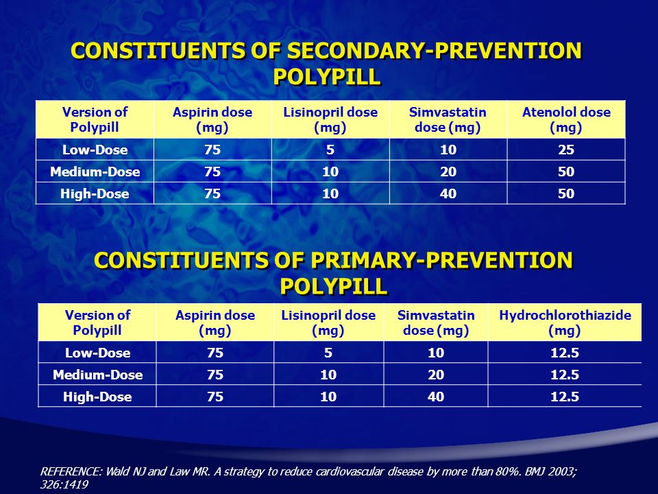CONSTITUENTS OF SECONDARY-PREVENTION POLYPILL Version of Polypill Aspirin dose (mg) Lisinopril dose (mg) Simvastatin dose (mg) Atenolol dose (mg) Low-Dose7551025 Medium-Dose75102050 High-Dose75104050 Version of Polypill Aspirin dose (mg) Lisinopril dose (mg) Simvastatin dose (mg) Hydrochlorothiazide (mg) Low-Dose7551012.5 Medium-Dose75102012.5 High-Dose75104012.5 CONSTITUENTS OF PRIMARY-PREVENTION POLYPILL REFERENCE: Wald NJ and Law MR.