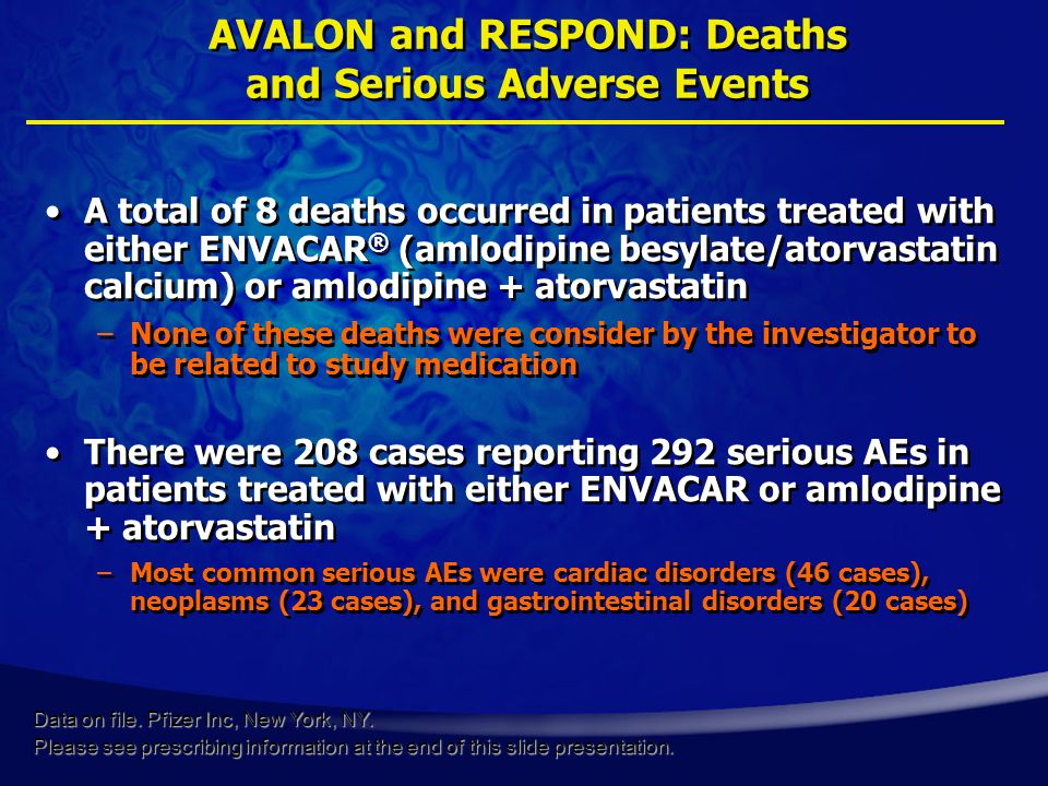 AVALON and RESPOND: Deaths and Serious Adverse Events A total of 8 deaths occurred in patients treated with either ENVACAR ® (amlodipine besylate/atorvastatin calcium) or amlodipine + atorvastatin –None of these deaths were consider by the investigator to be related to study medication There were 208 cases reporting 292 serious AEs in patients treated with either ENVACAR or amlodipine + atorvastatin –Most common serious AEs were cardiac disorders (46 cases), neoplasms (23 cases), and gastrointestinal disorders (20 cases) A total of 8 deaths occurred in patients treated with either ENVACAR ® (amlodipine besylate/atorvastatin calcium) or amlodipine + atorvastatin –None of these deaths were consider by the investigator to be related to study medication There were 208 cases reporting 292 serious AEs in patients treated with either ENVACAR or amlodipine + atorvastatin –Most common serious AEs were cardiac disorders (46 cases), neoplasms (23 cases), and gastrointestinal disorders (20 cases) Data on file.