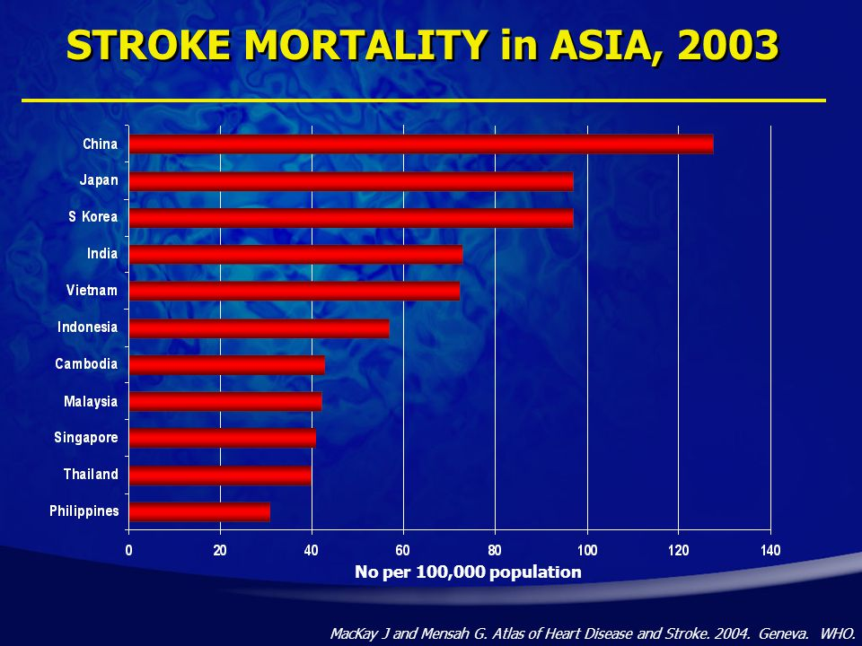 No per 100,000 population STROKE MORTALITY in ASIA, 2003 MacKay J and Mensah G.