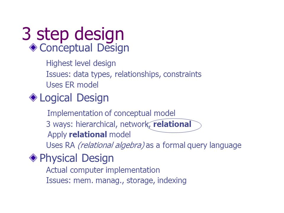 3 step design Conceptual Design Highest level design Issues: data types, relationships, constraints Uses ER model Logical Design Implementation of conceptual model 3 ways: hierarchical, network, relational Apply relational model Uses RA (relational algebra) as a formal query language Physical Design Actual computer implementation Issues: mem.