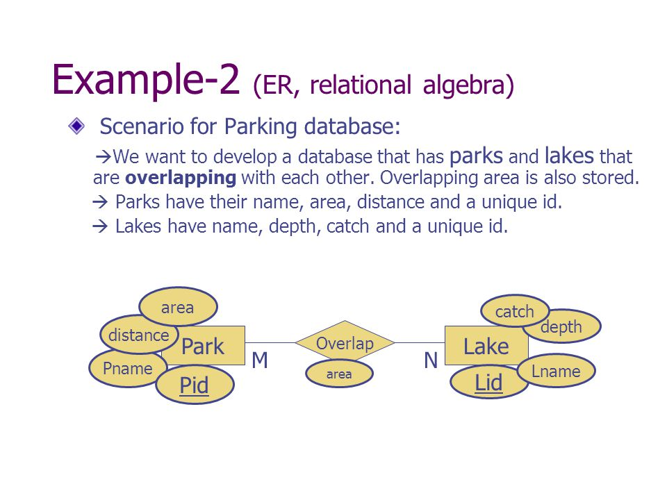 Example-2 (ER, relational algebra) Scenario for Parking database:  We want to develop a database that has parks and lakes that are overlapping with each other.