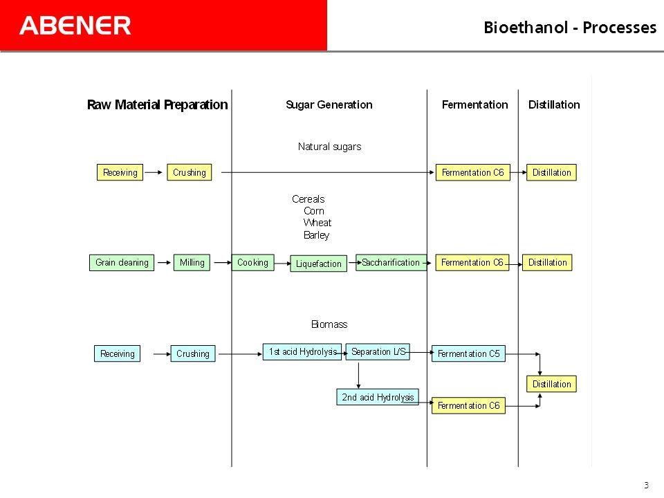 ABENER 3 Bioethanol - Processes