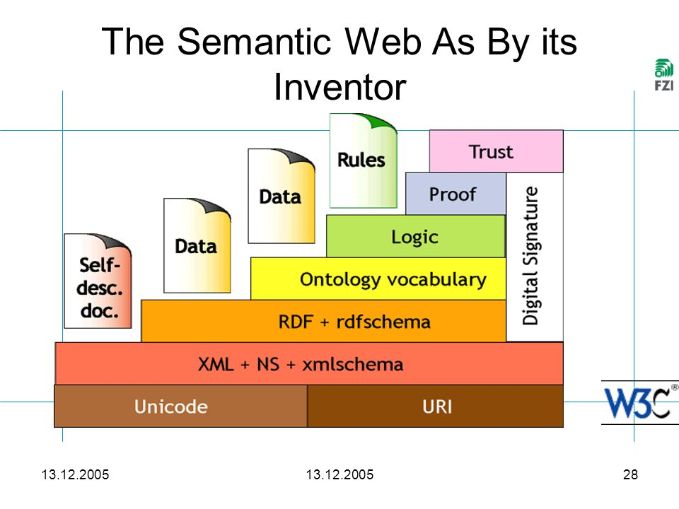 13.12.2005 28 The Semantic Web As By its Inventor