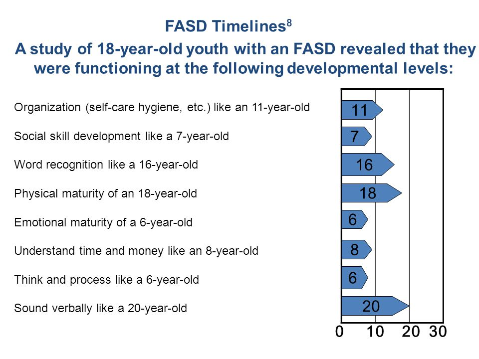 FASD Timelines 8 A study of 18-year-old youth with an FASD revealed that they were functioning at the following developmental levels: Organization (self-care hygiene, etc.) like an 11-year-old Social skill development like a 7-year-old Word recognition like a 16-year-old Physical maturity of an 18-year-old Emotional maturity of a 6-year-old Understand time and money like an 8-year-old Think and process like a 6-year-old Sound verbally like a 20-year-old 0 10 20 30 11 7 16 18 6 8 6 20