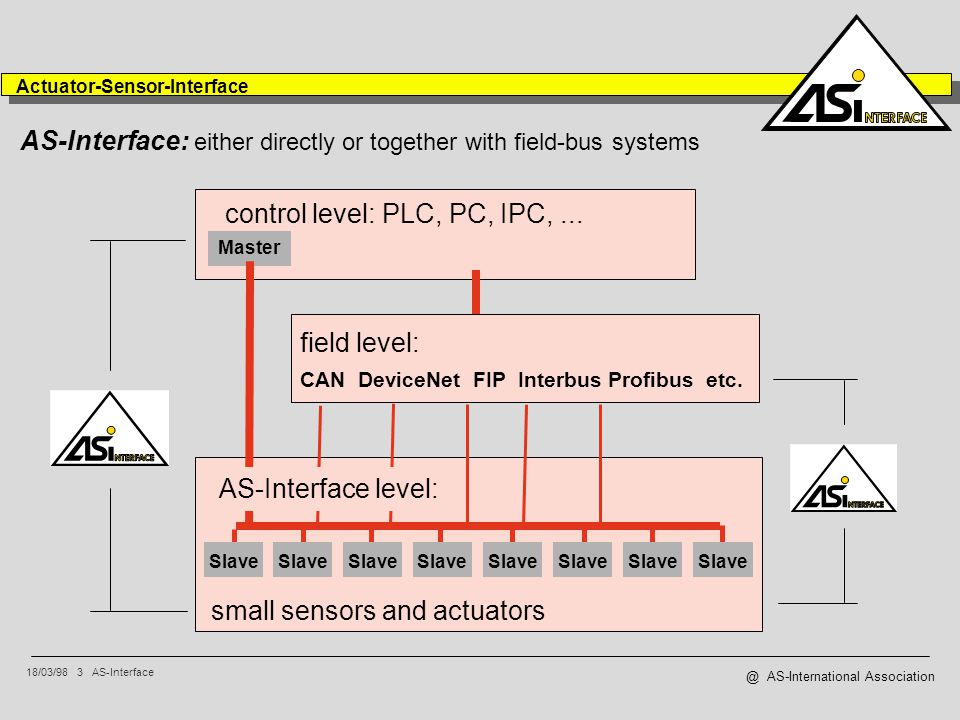 18/03/98 3 AS-Interface Actuator-Sensor-Interface @ AS-International Association AS-Interface: either directly or together with field-bus systems Slave Master CAN DeviceNet FIP Interbus Profibus etc.