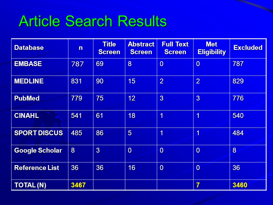 Article Search Results Databasen Title Screen Abstract Screen Full Text Screen Met Eligibility Excluded EMBASE78769800787 MEDLINE831901522829 PubMed779751233776 CINAHL541611811540 SPORT DISCUS 48586511484 Google Scholar 830008 Reference List 3636160036 TOTAL (N) 346773460