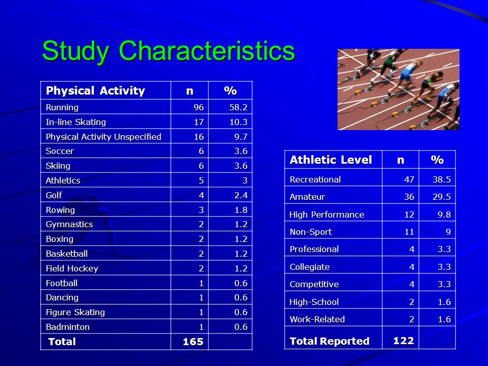 Study Characteristics Athletic Level n% Recreational4738.5 Amateur3629.5 High Performance 129.8 Non-Sport119 Professional43.3 Collegiate43.3 Competitive43.3 High-School21.6 Work-Related21.6 Total Reported 122 Physical Activity n%Running9658.2 In-line Skating 1710.3 Physical Activity Unspecified 169.7 Soccer63.6 Skiing63.6 Athletics53 Golf42.4 Rowing31.8 Gymnastics21.2 Boxing21.2 Basketball21.2 Field Hockey 21.2 Football10.6 Dancing10.6 Figure Skating 10.6 Badminton10.6 Total Total165