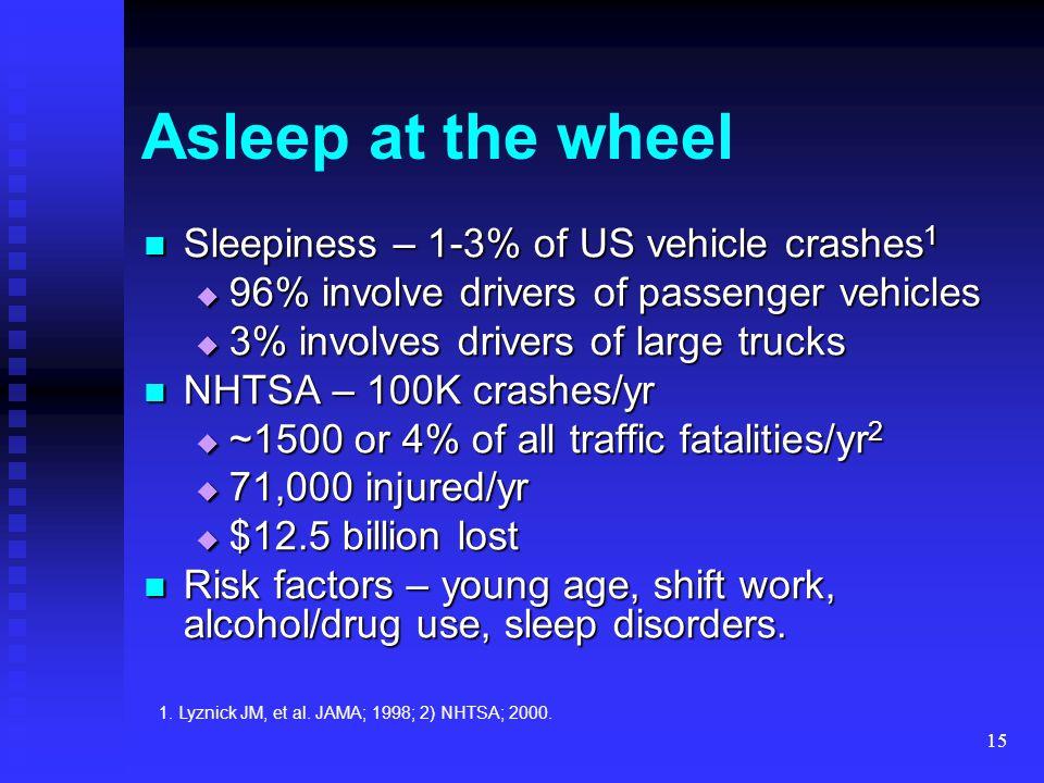 15 Asleep at the wheel Sleepiness – 1-3% of US vehicle crashes 1 Sleepiness – 1-3% of US vehicle crashes 1  96% involve drivers of passenger vehicles