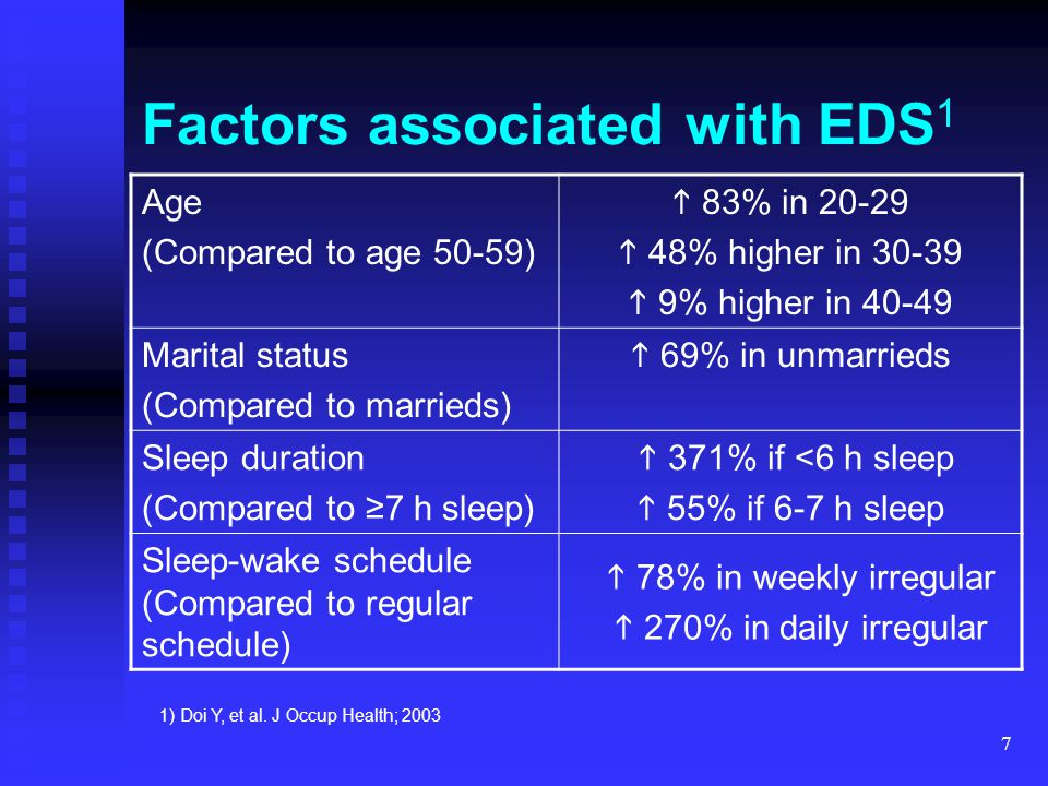 7 Factors associated with EDS 1 Age (Compared to age 50-59)  83% in 20-29  48% higher in 30-39  9% higher in 40-49 Marital status (Compared to marr