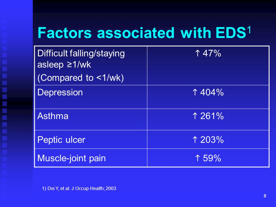 8 Factors associated with EDS 1 Difficult falling/staying asleep ≥1/wk (Compared to <1/wk)  47% Depression  404% Asthma  261% Peptic ulcer  203% M