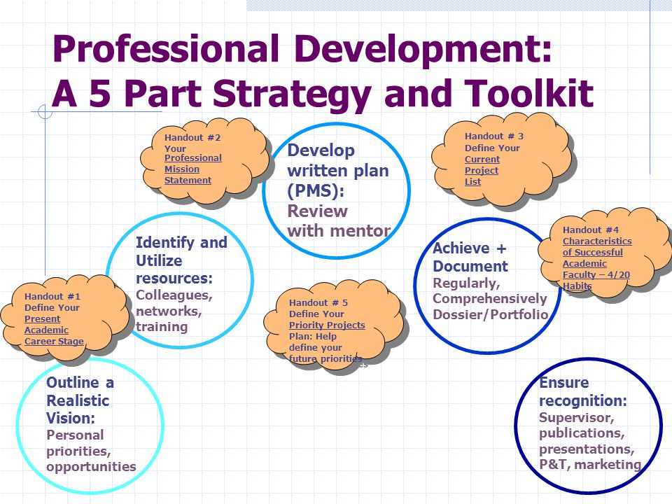 Professional Development: A 5 Part Strategy and Toolkit Outline a Realistic Vision: Personal priorities, opportunities Develop written plan (PMS): Review with mentor Identify and Utilize resources: Colleagues, networks, training Achieve + Document Regularly, Comprehensively Dossier/Portfolio Ensure recognition: Supervisor, publications, presentations, P&T, marketing Handout #1 Define Your Present Academic Career Stage Handout #2 Your Professional Mission Statement Handout #2 Your Professional Mission Statement Handout # 3 Define Your Current Project List Handout # 3 Define Your Current Project List Handout #4 Characteristics of Successful Academic Faculty – 4/20 Habits Handout #4 Characteristics of Successful Academic Faculty – 4/20 Habits Handout # 5 Define Your Priority Projects Plan: Help define your future priorities Handout # 5 Define Your Priority Projects Plan: Help define your future priorities