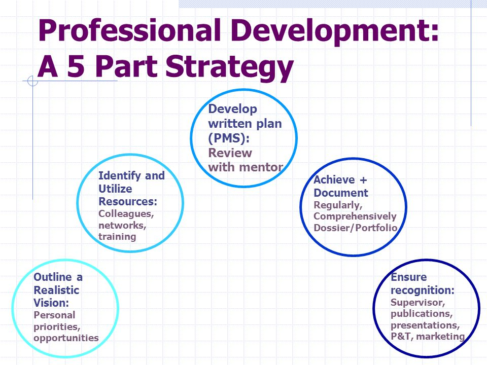 Professional Development: A 5 Part Strategy Outline a Realistic Vision: Personal priorities, opportunities Develop written plan (PMS): Review with mentor Identify and Utilize Resources: Colleagues, networks, training Achieve + Document Regularly, Comprehensively Dossier/Portfolio Ensure recognition: Supervisor, publications, presentations, P&T, marketing