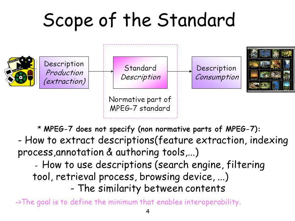 4 - How to extract descriptions(feature extraction, indexing process,annotation & authoring tools,...) Scope of the Standard Description Production (e