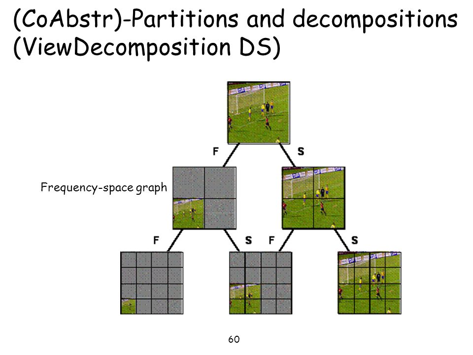 60 (CoAbstr)-Partitions and decompositions (ViewDecomposition DS) Frequency-space graph