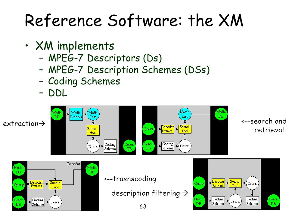 63 Reference Software: the XM XM implements –MPEG-7 Descriptors (Ds) –MPEG-7 Description Schemes (DSs) –Coding Schemes –DDL extraction  <--search and
