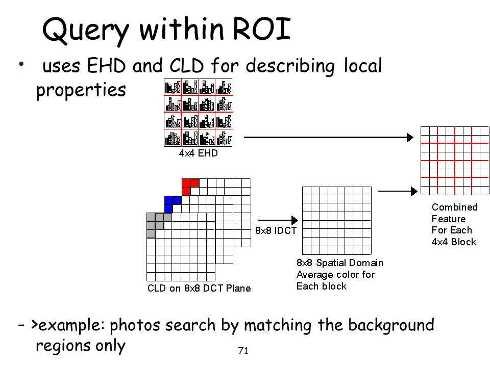 71 Query within ROI uses EHD and CLD for describing local properties - > example: photos search by matching the background regions only