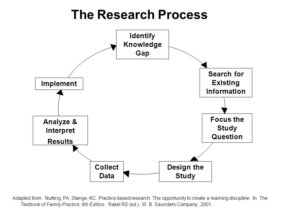 The Research Process Adapted from: Nutting, PA, Stange, KC. Practice-based research: The opportunity to create a learning discipline. In: The Textbook