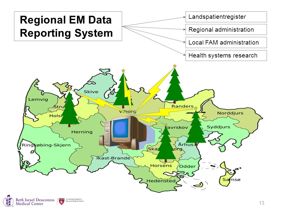 13 Regional EM Data Reporting System Landspatientregister Regional administration Local FAM administration Health systems research
