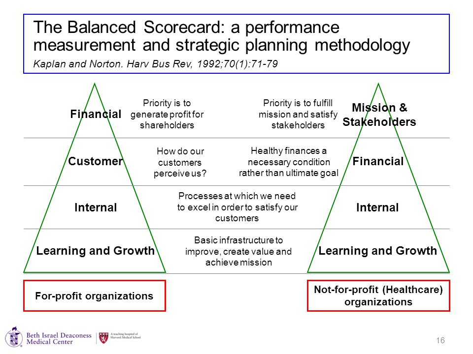 16 The Balanced Scorecard: a performance measurement and strategic planning methodology Financial Customer Internal Learning and Growth Internal Financial Mission & Stakeholders For-profit organizations Not-for-profit (Healthcare) organizations Kaplan and Norton.