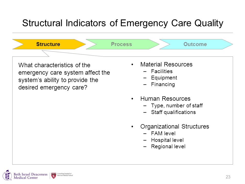 23 Structural Indicators of Emergency Care Quality Material Resources –Facilities –Equipment –Financing Human Resources –Type, number of staff –Staff qualifications Organizational Structures –FAM level –Hospital level –Regional level StructureProcessOutcome What characteristics of the emergency care system affect the system's ability to provide the desired emergency care