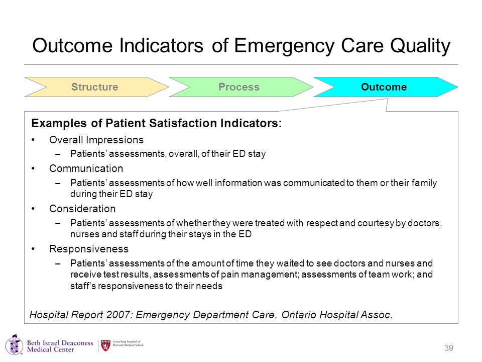 39 Outcome Indicators of Emergency Care Quality Examples of Patient Satisfaction Indicators: Overall Impressions –Patients' assessments, overall, of their ED stay Communication –Patients' assessments of how well information was communicated to them or their family during their ED stay Consideration –Patients' assessments of whether they were treated with respect and courtesy by doctors, nurses and staff during their stays in the ED Responsiveness –Patients' assessments of the amount of time they waited to see doctors and nurses and receive test results, assessments of pain management; assessments of team work; and staff's responsiveness to their needs StructureProcessOutcome Hospital Report 2007: Emergency Department Care.