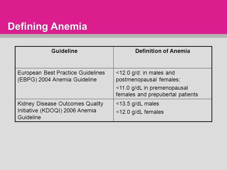 Defining Anemia GuidelineDefinition of Anemia European Best Practice Guidelines (EBPG) 2004 Anemia Guideline <12.0 g/d: in males and postmenopausal females; <11.0 g/dL in premenopausal females and prepubertal patients Kidney Disease Outcomes Quality Initiative (KDOQI) 2006 Anemia Guideline <13.5 g/dL males <12.0 g/dL females