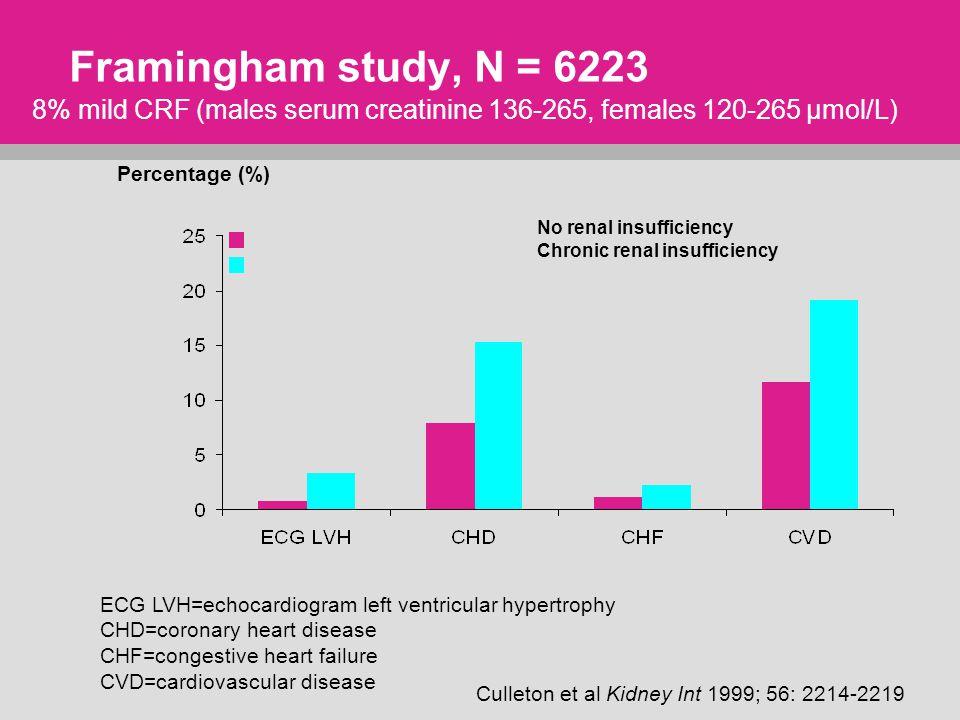 Framingham study, N = 6223 Culleton et al Kidney Int 1999; 56: 2214-2219 8% mild CRF (males serum creatinine 136-265, females 120-265 µmol/L) Percentage (%) No renal insufficiency Chronic renal insufficiency ECG LVH=echocardiogram left ventricular hypertrophy CHD=coronary heart disease CHF=congestive heart failure CVD=cardiovascular disease