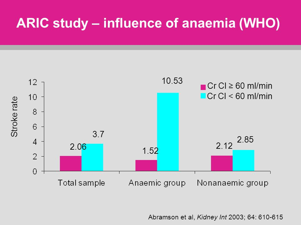 ARIC study – influence of anaemia (WHO) Stroke rate Abramson et al, Kidney Int 2003; 64: 610-615 Cr Cl ≥ 60 ml/min Cr Cl < 60 ml/min 2.06 3.7 1.52 10.53 2.12 2.85
