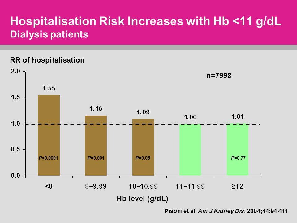 Hospitalisation Risk Increases with Hb <11 g/dL Dialysis patients P=0.77P<0.0001P=0.001P=0.05 n=7998 Pisoni et al.