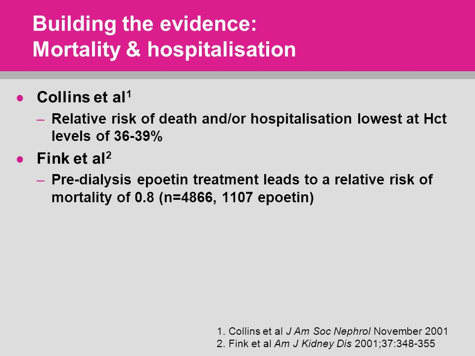 Building the evidence: Mortality & hospitalisation Collins et al 1 –Relative risk of death and/or hospitalisation lowest at Hct levels of 36-39% Fink et al 2 –Pre-dialysis epoetin treatment leads to a relative risk of mortality of 0.8 (n=4866, 1107 epoetin) 1.