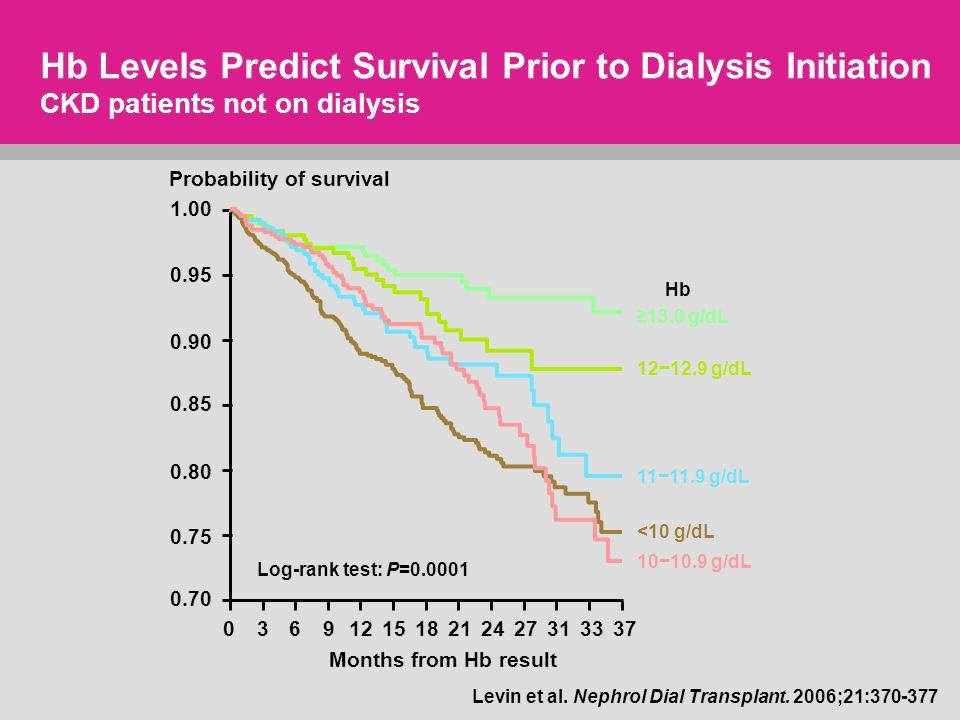 Levin et al. Nephrol Dial Transplant.