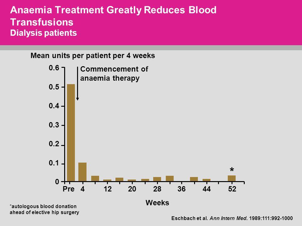 Mean units per patient per 4 weeks 0.6 0.5 0.4 0.3 0.2 0.1 0 Pre4122028364452 Weeks Eschbach et al.