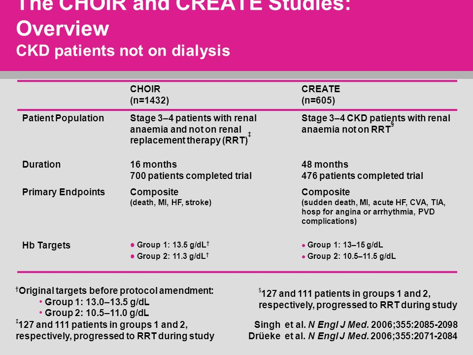 The CHOIR and CREATE Studies: Overview CKD patients not on dialysis CHOIR (n=1432) CREATE (n=605) Patient PopulationStage 3–4 patients with renal anaemia and not on renal replacement therapy (RRT) ‡ Stage 3–4 CKD patients with renal anaemia not on RRT § Duration16 months 700 patients completed trial 48 months 476 patients completed trial Primary EndpointsComposite (death, MI, HF, stroke) Composite (sudden death, MI, acute HF, CVA, TIA, hosp for angina or arrhythmia, PVD complications) Hb Targets Group 1: 13.5 g/dL † Group 2: 11.3 g/dL † Group 1: 13–15 g/dL Group 2: 10.5–11.5 g/dL † Original targets before protocol amendment: Group 1: 13.0–13.5 g/dL Group 2: 10.5–11.0 g/dL Singh et al.