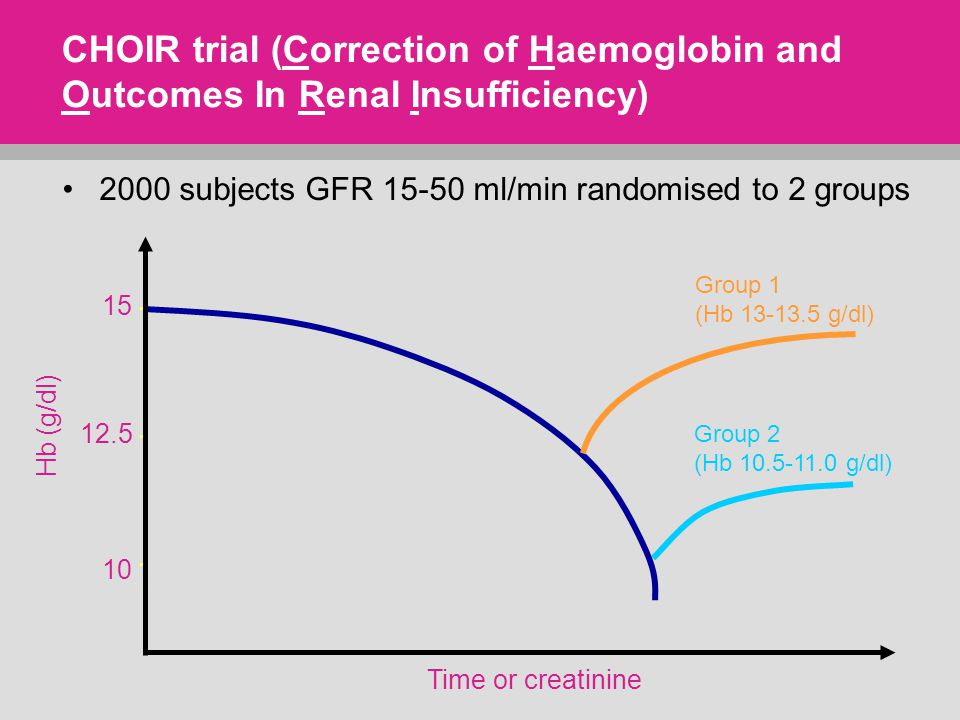 Time or creatinine CHOIR trial (Correction of Haemoglobin and Outcomes In Renal Insufficiency) Hb (g/dl) 15 12.5 10 Group 1 (Hb 13-13.5 g/dl) Group 2 (Hb 10.5-11.0 g/dl) 2000 subjects GFR 15-50 ml/min randomised to 2 groups