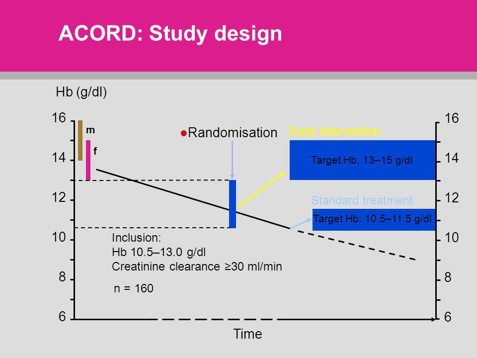 Hb (g/dl) 16 14 12 10 8 6 16 14 12 10 8 6 Early intervention Target Hb: 13–15 g/dl Standard treatment Target Hb: 10.5–11.5 g/dl Inclusion: Hb 10.5–13.0 g/dl Creatinine clearance ≥30 ml/min m f Time n = 160 Randomisation ACORD: Study design