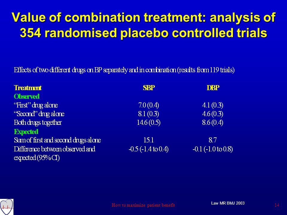 Value of combination treatment: analysis of 354 randomised placebo controlled trials Law MR BMJ 2003 14 How to maximize patient benefit