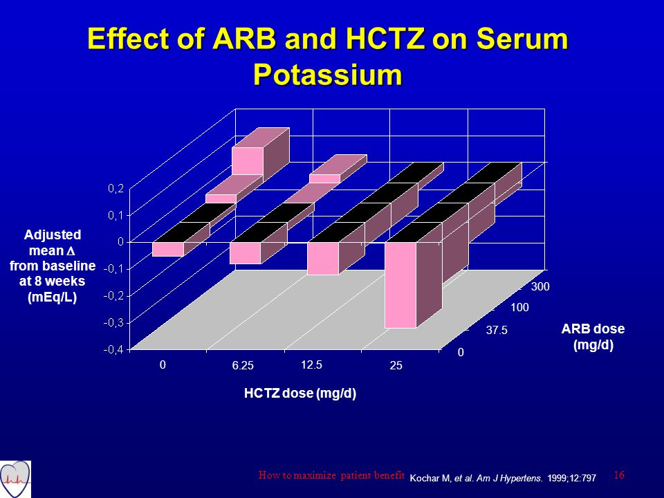 HCTZ dose (mg/d) ARB dose (mg/d) 0 6.25 12.5 25 0 37.5 100 300 Adjusted mean  from baseline at 8 weeks (mEq/L) Effect of ARB and HCTZ on Serum Potassium Kochar M, et al.